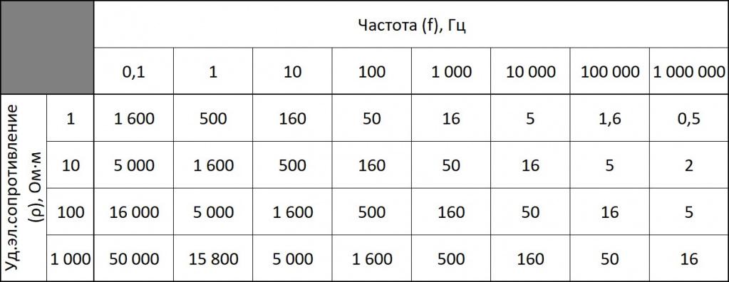 Таблица ARMT-5